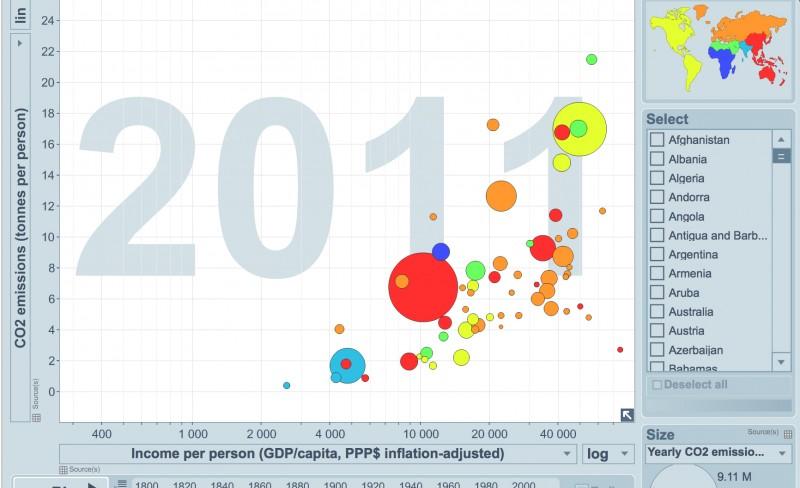 Utslipp 1800-2011: Gapminder